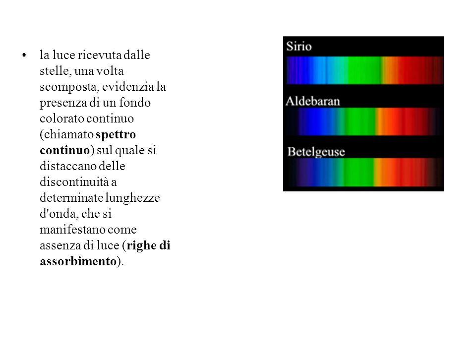 la luce ricevuta dalle stelle, una volta scomposta, evidenzia la presenza di un fondo colorato continuo (chiamato spettro continuo) sul quale si distaccano delle discontinuità a determinate lunghezze d onda, che si manifestano come assenza di luce (righe di assorbimento).