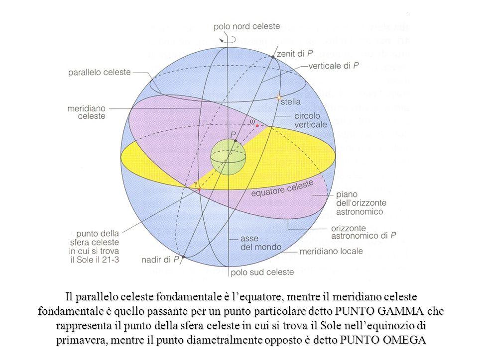 Il parallelo celeste fondamentale è lequatore, mentre il meridiano celeste fondamentale è quello passante per un punto particolare detto PUNTO GAMMA che rappresenta il punto della sfera celeste in cui si trova il Sole nellequinozio di primavera, mentre il punto diametralmente opposto è detto PUNTO OMEGA