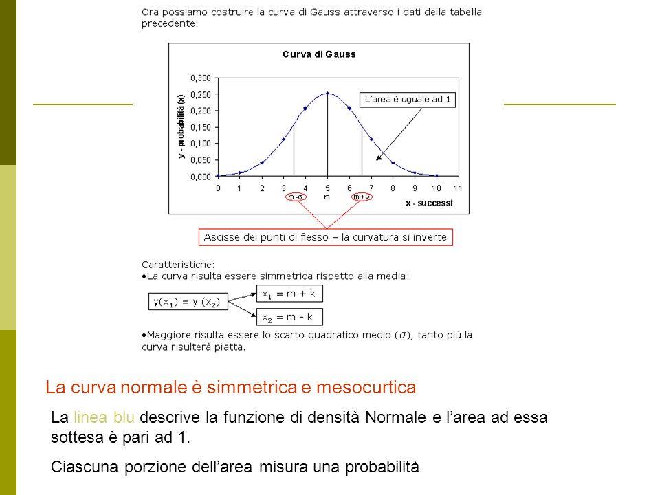 La linea blu descrive la funzione di densità Normale e larea ad essa sottesa è pari ad 1. Ciascuna porzione dellarea misura una probabilità La curva n