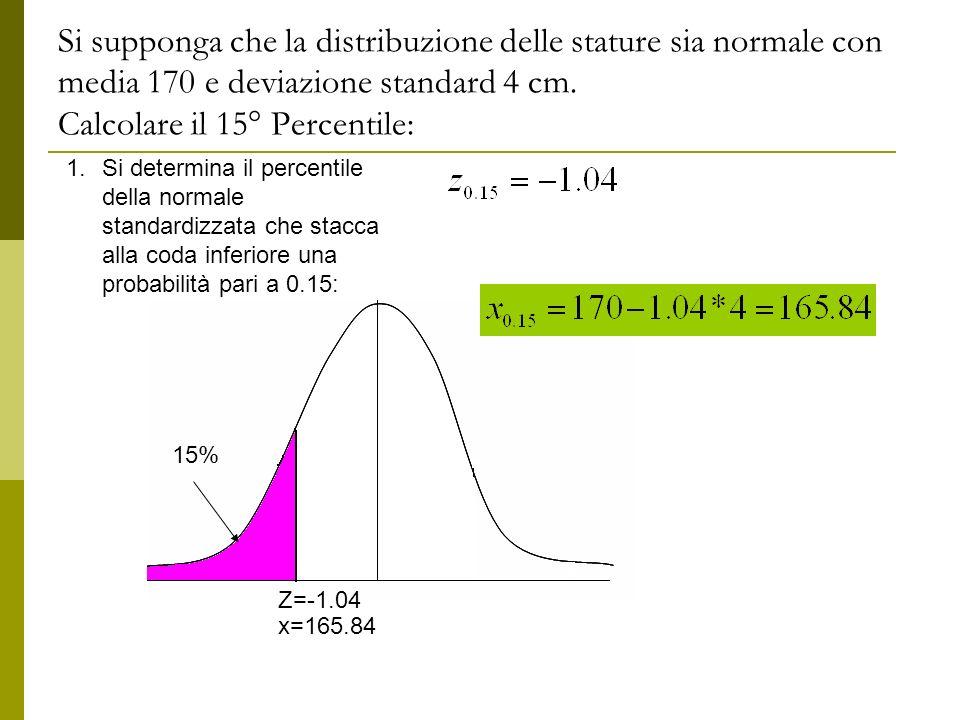 Si supponga che la distribuzione delle stature sia normale con media 170 e deviazione standard 4 cm. Calcolare il 15° Percentile: 1.Si determina il pe