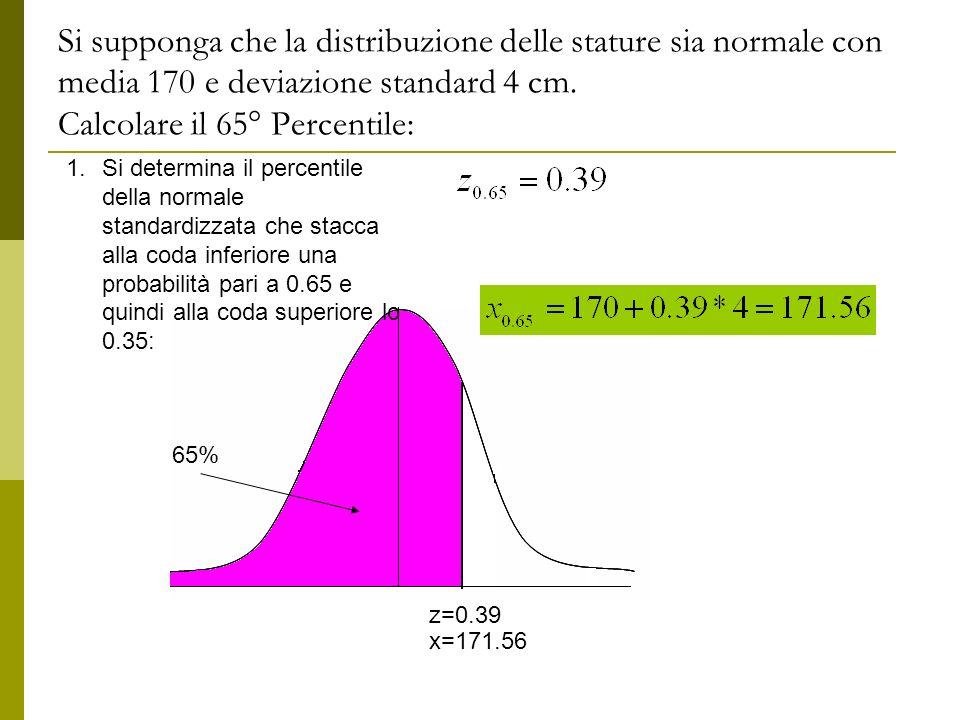 Si supponga che la distribuzione delle stature sia normale con media 170 e deviazione standard 4 cm. Calcolare il 65° Percentile: 1.Si determina il pe