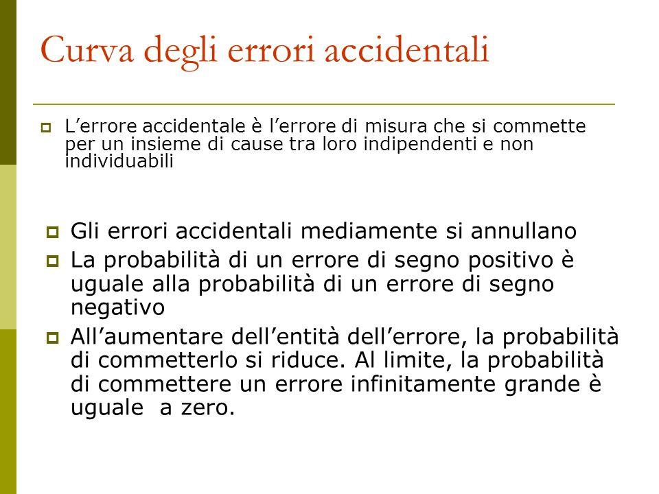 Curva degli errori accidentali Lerrore accidentale è lerrore di misura che si commette per un insieme di cause tra loro indipendenti e non individuabi