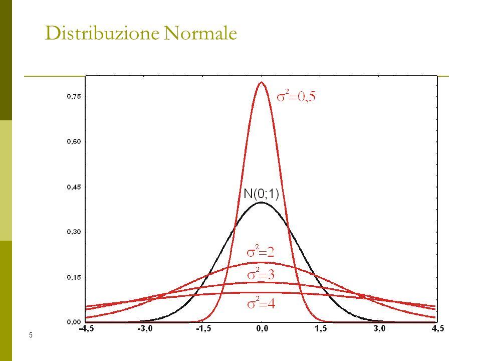 5 Distribuzione Normale
