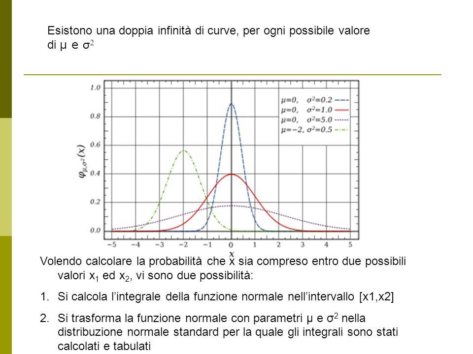 Esistono una doppia infinità di curve, per ogni possibile valore di μ e σ 2 Volendo calcolare la probabilità che x sia compreso entro due possibili va