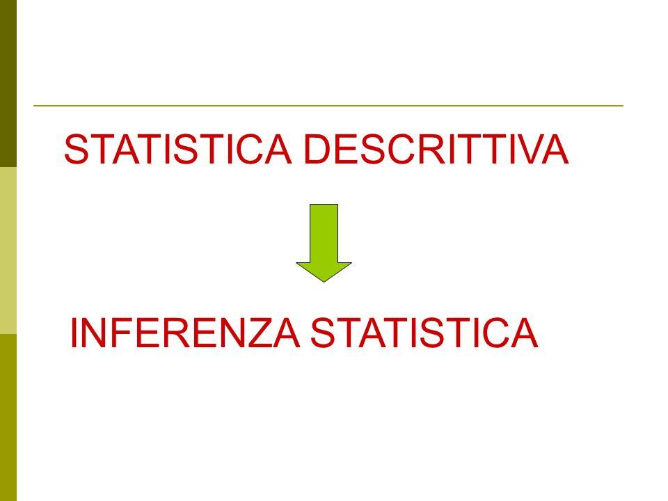 Statistica inferenziale PopolazioneCampione Statistica inferenziale Probabilità