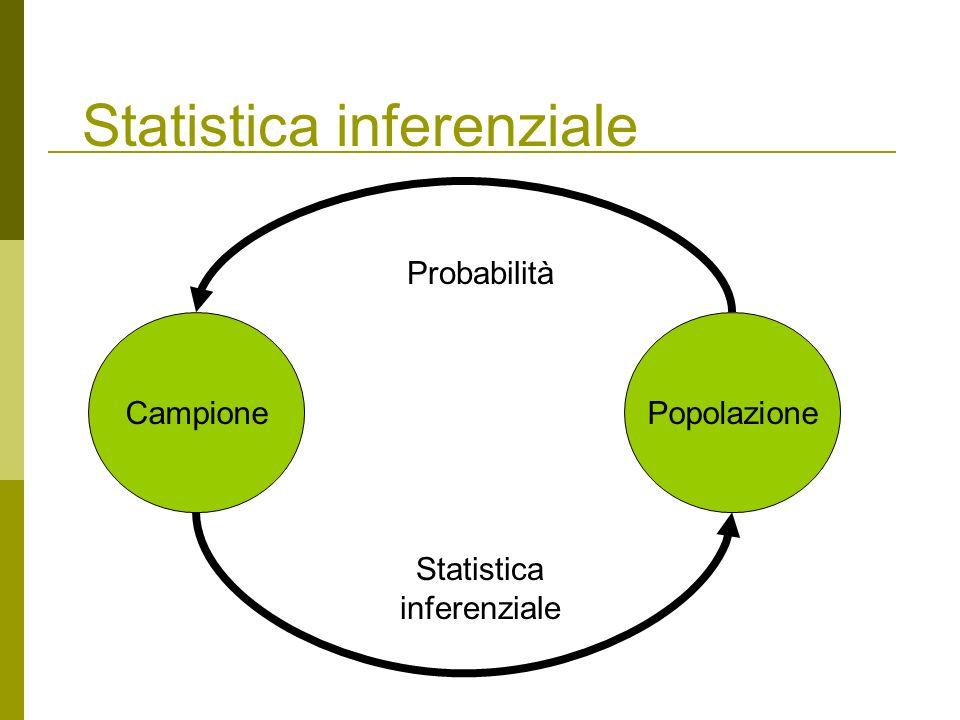 Popolazione finita e suoi parametri Una Popolazione finita è un insieme di unità su cui si può osservare un certo carattere.