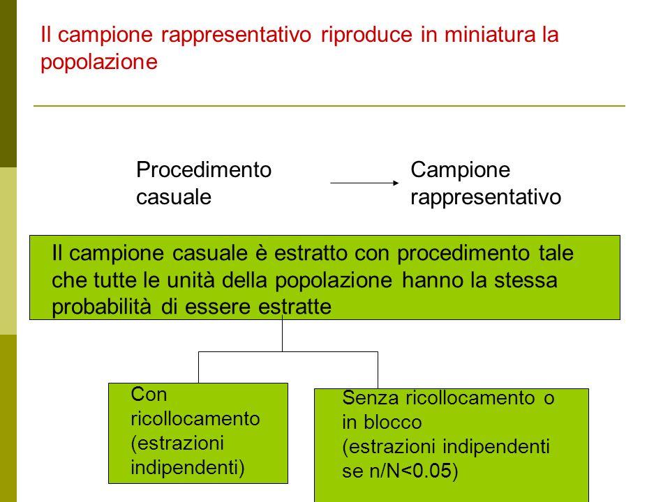 Il campione rappresentativo riproduce in miniatura la popolazione Procedimento casuale Campione rappresentativo Il campione casuale è estratto con pro