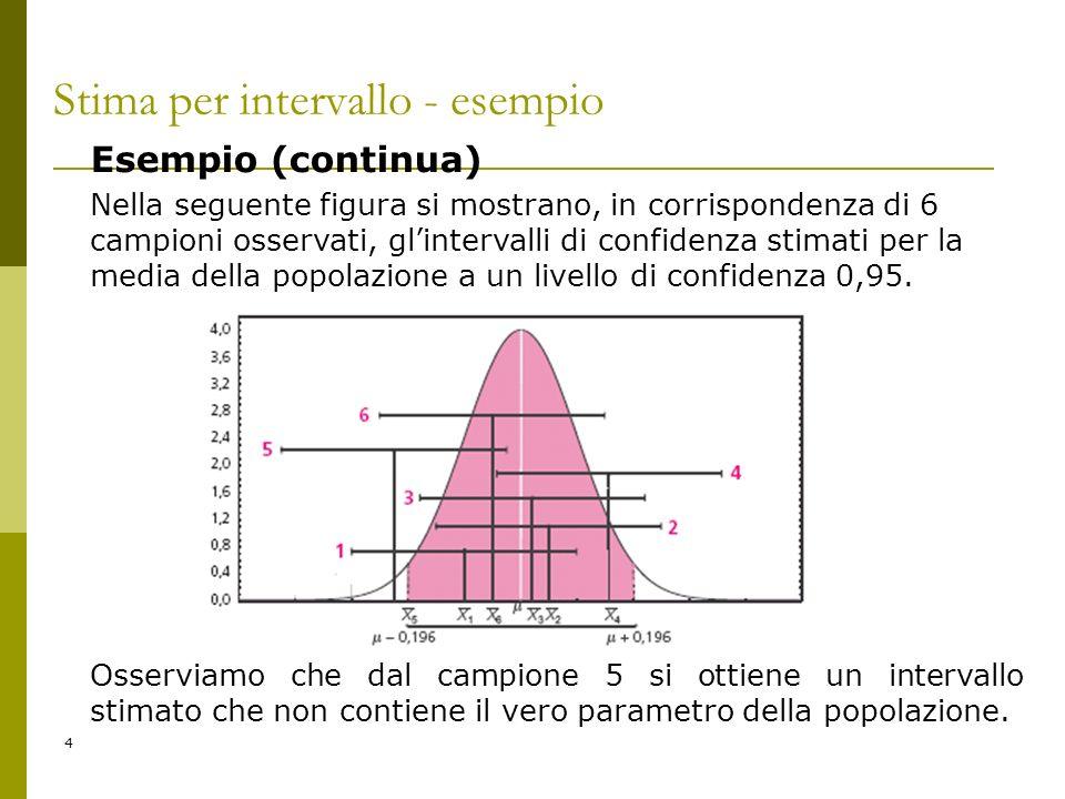4 Stima per intervallo - esempio Esempio (continua) Nella seguente figura si mostrano, in corrispondenza di 6 campioni osservati, glintervalli di conf