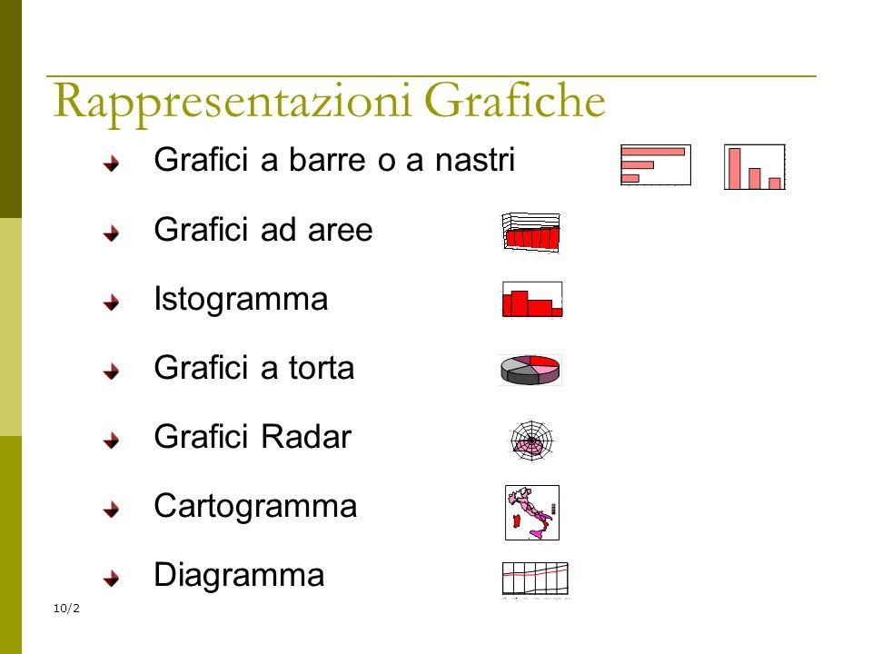 10/2 Rappresentazioni Grafiche Grafici a barre o a nastri Grafici ad aree Istogramma Grafici a torta Grafici Radar Cartogramma Diagramma