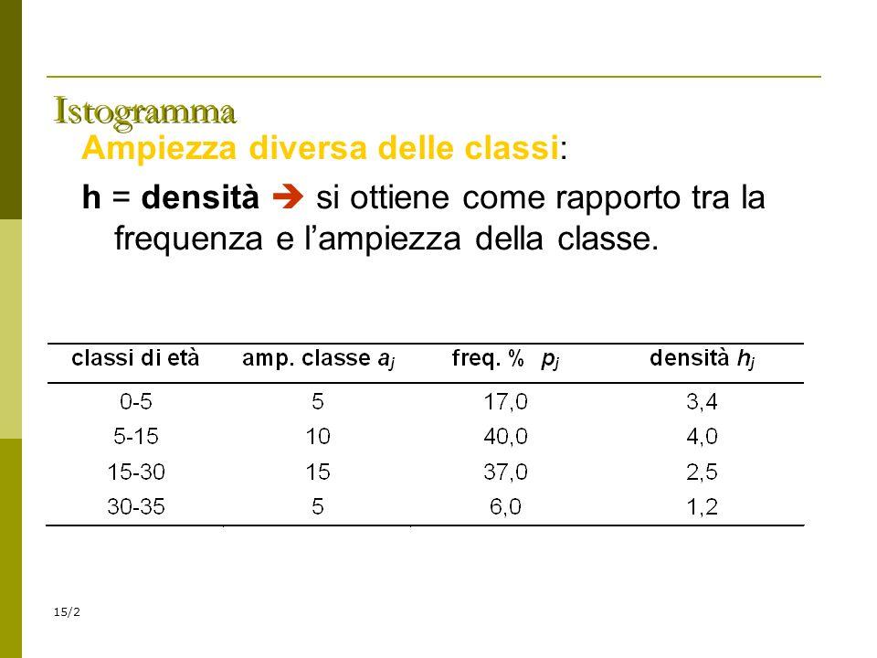 15/2 Istogramma Ampiezza diversa delle classi: h = densità si ottiene come rapporto tra la frequenza e lampiezza della classe.