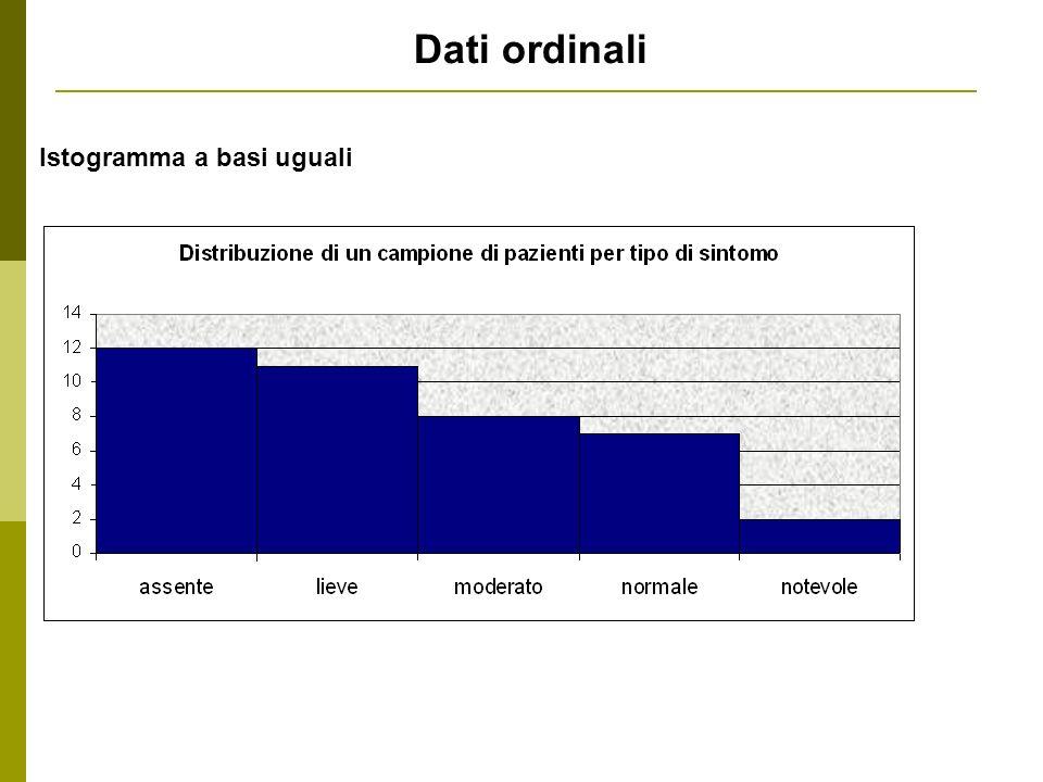 Istogramma a basi uguali Dati ordinali