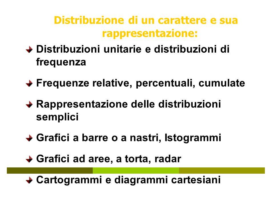 Distribuzione di un carattere e sua rappresentazione: Distribuzioni unitarie e distribuzioni di frequenza Frequenze relative, percentuali, cumulate Rappresentazione delle distribuzioni semplici Grafici a barre o a nastri, Istogrammi Grafici ad aree, a torta, radar Cartogrammi e diagrammi cartesiani