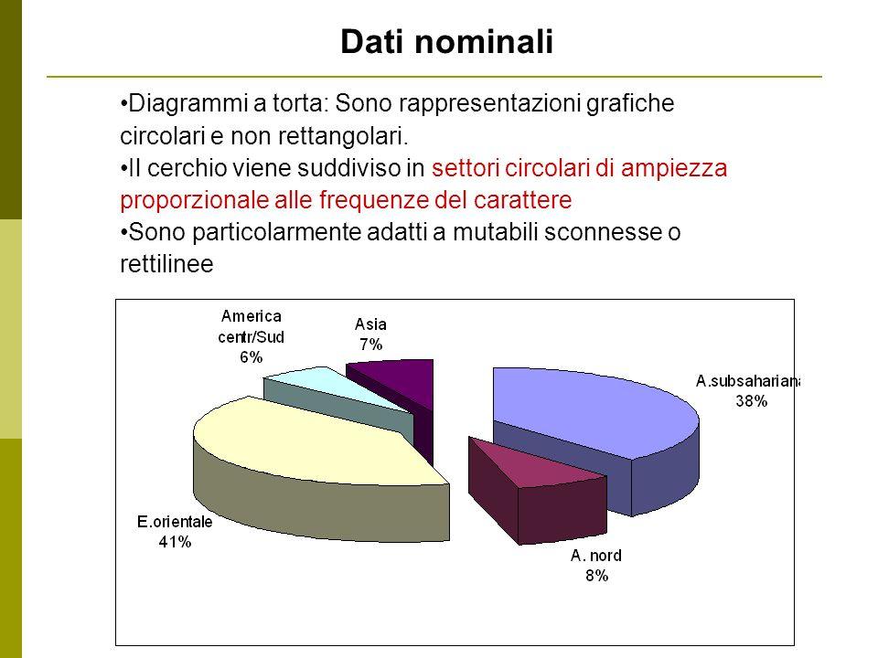 Dati nominali Diagrammi a torta: Sono rappresentazioni grafiche circolari e non rettangolari.