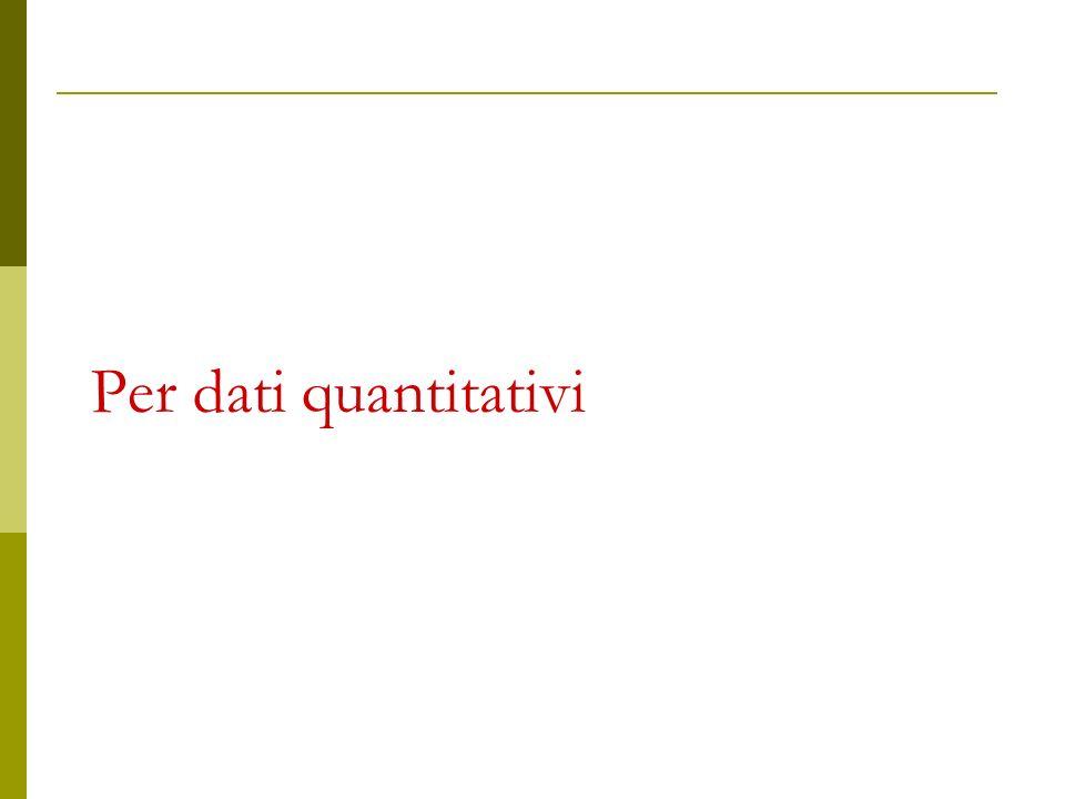 Per dati quantitativi