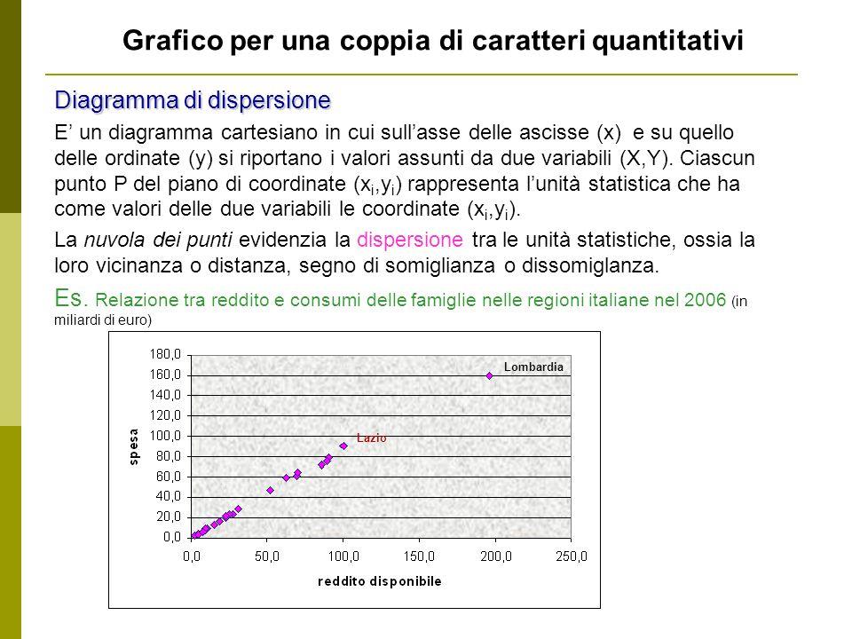 Grafico per una coppia di caratteri quantitativi Diagramma di dispersione E un diagramma cartesiano in cui sullasse delle ascisse (x) e su quello delle ordinate (y) si riportano i valori assunti da due variabili (X,Y).