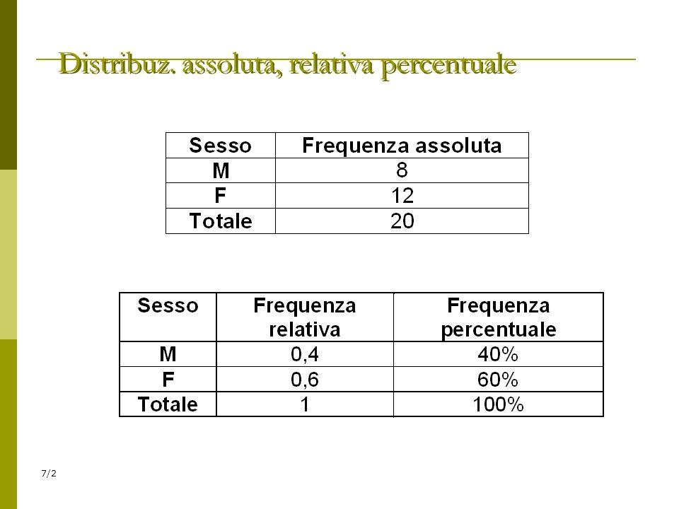 7/2 Distribuz. assoluta, relativa percentuale