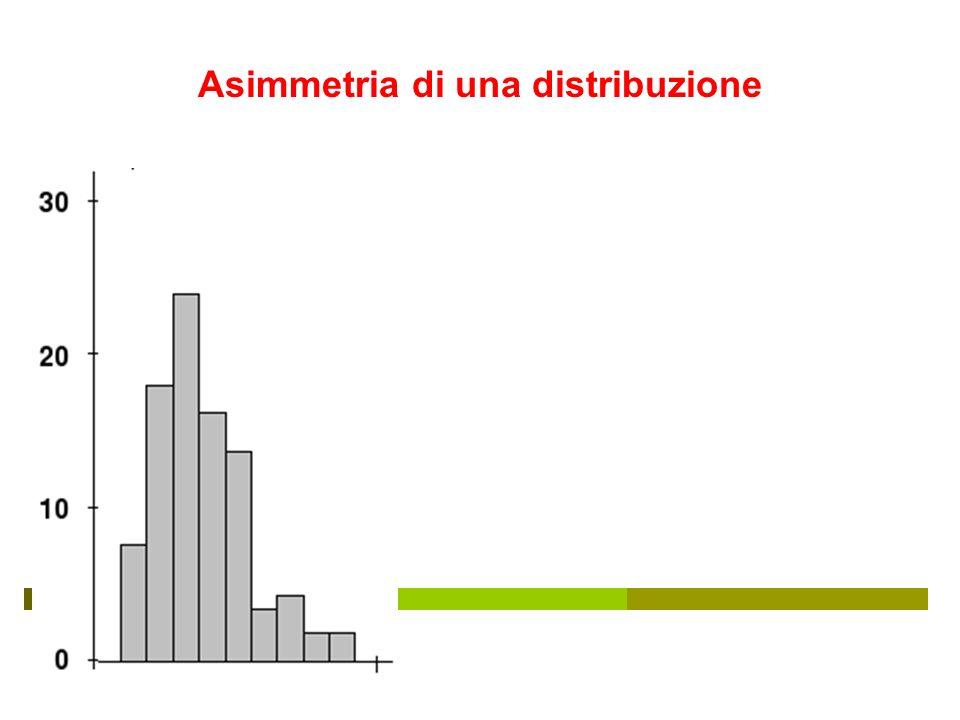 Asimmetria di una distribuzione