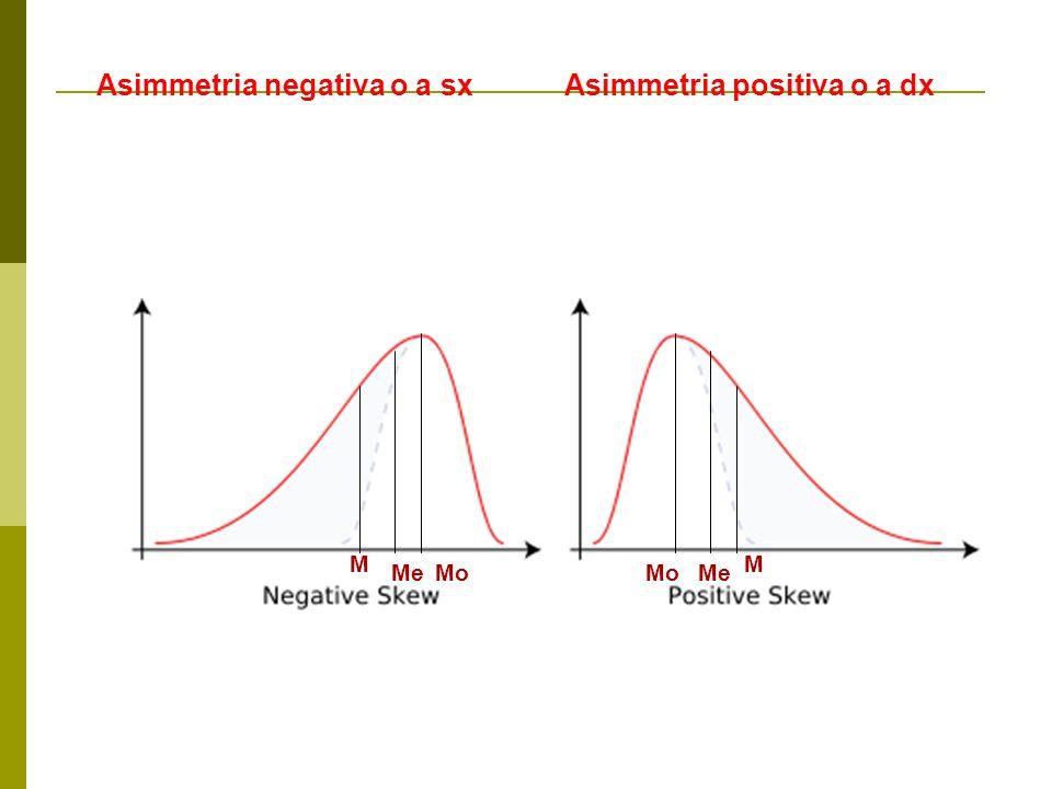 Asimmetria negativa o a sxAsimmetria positiva o a dx M MeMo M MeMo