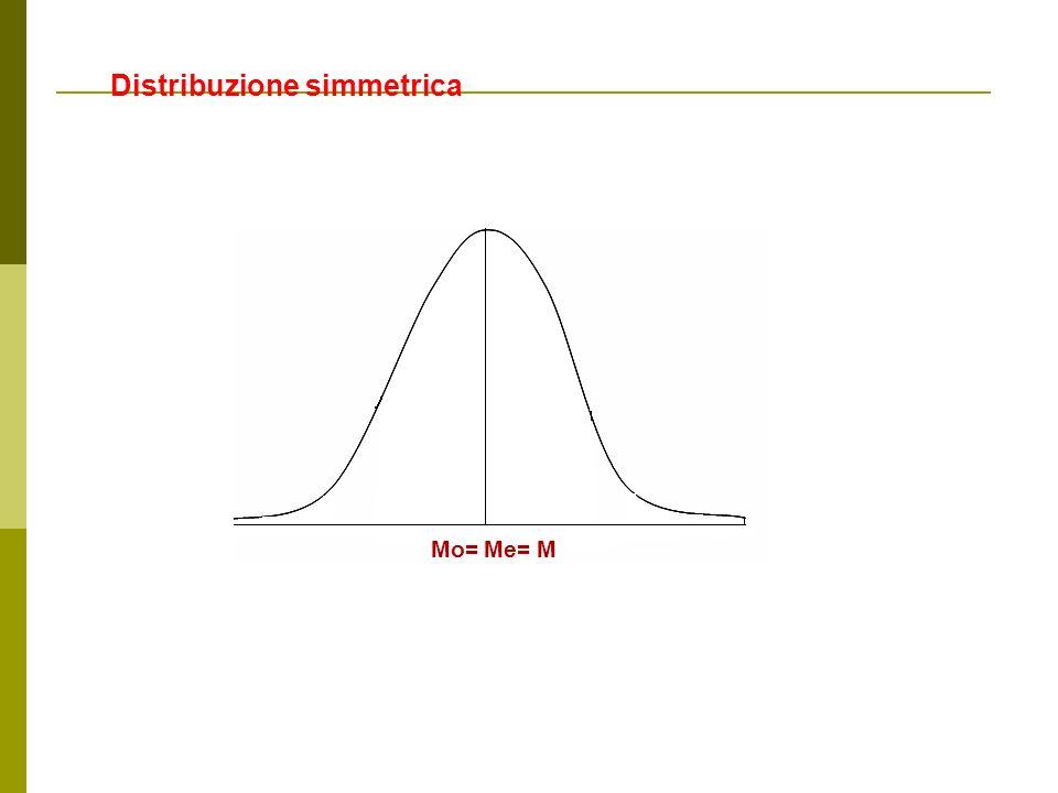 Distribuzione simmetrica MMe=Mo=