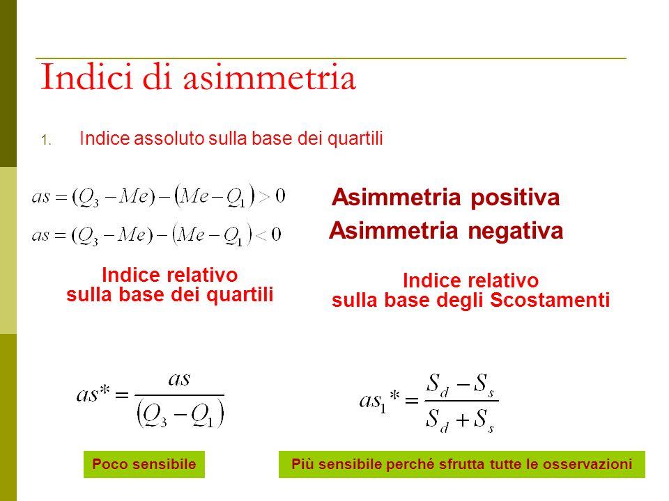 Indici di asimmetria 1. Indice assoluto sulla base dei quartili Asimmetria positiva Asimmetria negativa Indice relativo sulla base dei quartili Poco s