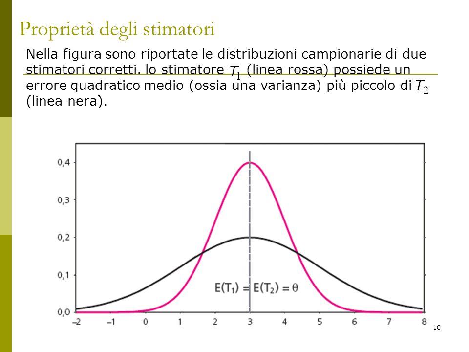 10 Proprietà degli stimatori Nella figura sono riportate le distribuzioni campionarie di due stimatori corretti. lo stimatore (linea rossa) possiede u