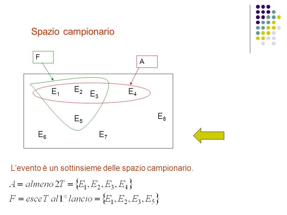 Spazio campionario E4E4 E6E6 E7E7 E5E5 E8E8 F A E3E3 E1E1 E2E2 Levento è un sottinsieme delle spazio campionario.