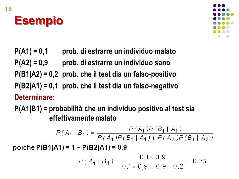 18 Esempio P(A1) = 0,1prob. di estrarre un individuo malato P(A2) = 0,9prob. di estrarre un individuo sano P(B1|A2) = 0,2prob. che il test dia un fals