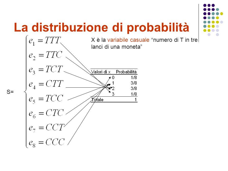 La distribuzione di probabilità S= X è la variabile casuale numero di T in tre lanci di una moneta