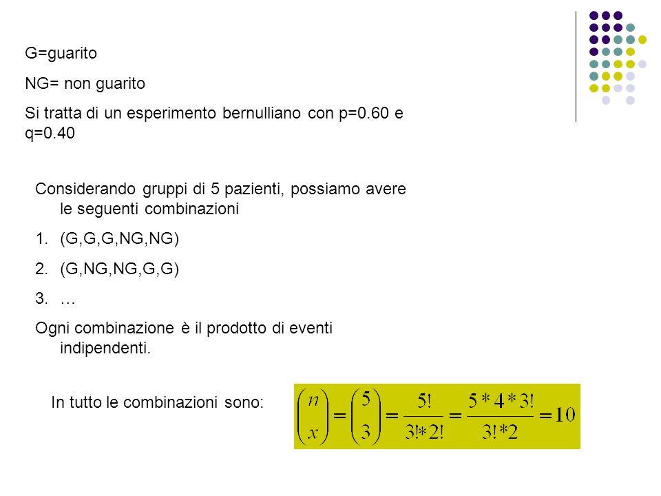 G=guarito NG= non guarito Si tratta di un esperimento bernulliano con p=0.60 e q=0.40 Considerando gruppi di 5 pazienti, possiamo avere le seguenti co