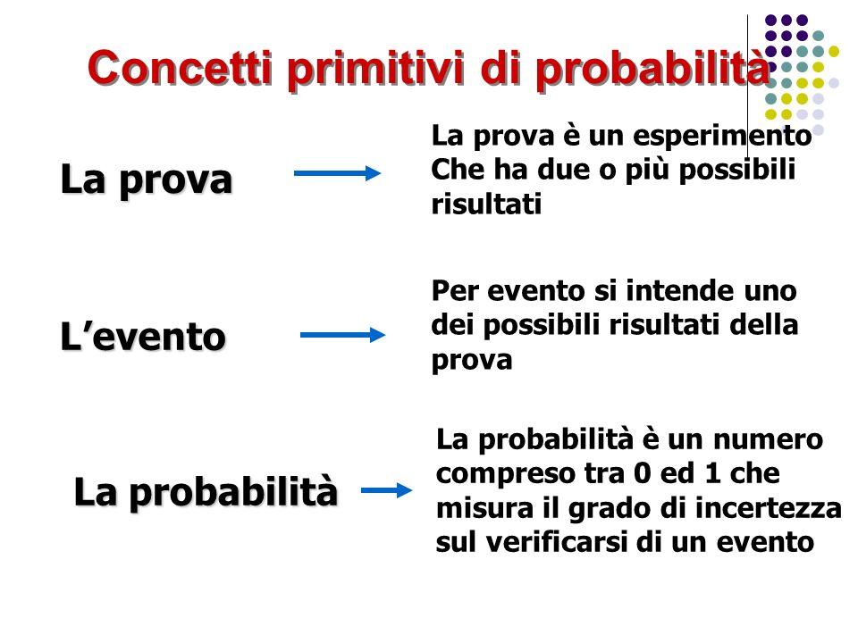 Prova, evento e probabilità Esempio: Nel lancio di un dado (ben bilanciato) La faccia contrassegnata dal numero 5 (E=5) si presenta con probabilità P(E=5)=1/6 In una data prova, levento E si verifica con probabilità P(E)