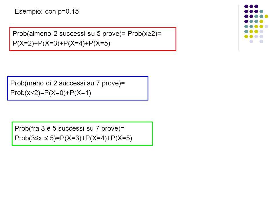 Prob(almeno 2 successi su 5 prove)= Prob(x2)= P(X=2)+P(X=3)+P(X=4)+P(X=5) Prob(meno di 2 successi su 7 prove)= Prob(x<2)=P(X=0)+P(X=1) Esempio: con p=