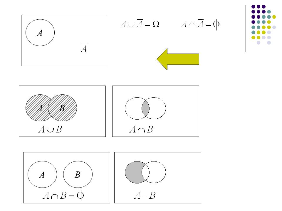 18 Esempio P(A1) = 0,1prob.di estrarre un individuo malato P(A2) = 0,9prob.