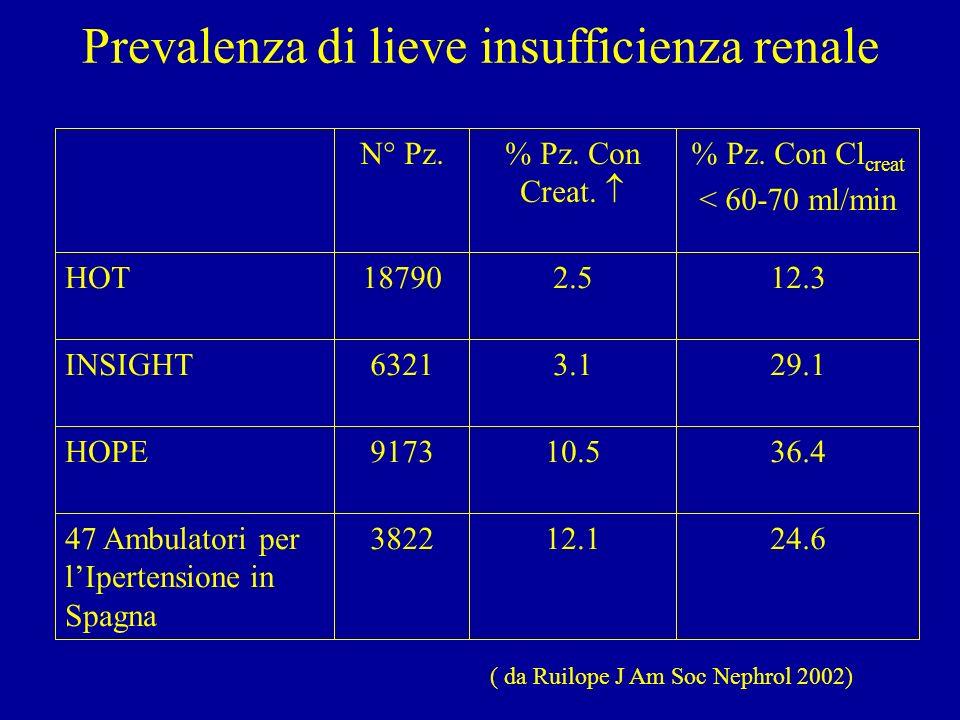 Prevalenza della microalbuminuria nellipertensione Autore (Anno)Tipo di studioPrevalenzaDefinizione Agewall (1993)Serie di casi25 %17-100 mg/12 ore Redon (1994)Serie di casi22 %30-300 mg/24 ore Mimran (1994)Serie di casi31,6 % 14-200 g/min Summerson (1995)Serie di casi20 % > 30 g/min Agrawal (1996)Epidemiologico30 %Semiquantitativo Horner (1996)Epidemiologico10%ACR > 2 mg/mMol Cerasola (1996)Serie di casi25,8 % > 20 g/min Pontremoli (1997)Epidemiologico6,7 %ACR > 2,38 (M) o 2,96 (F) mg/mMol Jensen (1997)Epidemiologico4,7% > 15 g/min Hoegholm (1998)Serie di casi14,1 %ACR > 95° percentile Palatini (1998)Epidemiologico6,1 %30-300 mg/24 ore Bigazzi (1998)Serie di casi38%30-300 mg/24 ore Calvino (1999)Serie di casi40%30-300 mg/24 ore Pedrinelli (2000)Serie di casi32% > 15-200 g/min