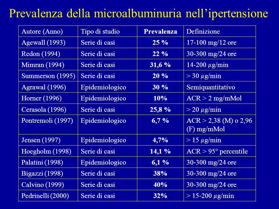 Valori di riferimento della microalbuminuria * Notturna minutata: Raccolta segnando lora dellultima minzione serale (che si getta) e della prima mattutina (che si tiene e si misura); trasformare le ore in minuti ** Spot: raccolta alla mattina; ACR: rapporto albumina urinaria (g/L) e creatinina urinaria (mg/ml) = ACR mg/g: è un indice accurato di albuminuria Proteinuria 24-ore (mg) Albuminuria 24-ore (mg) Notturna minuta ( g/min) * Spot ACR* * Normale <20<150<30 U <22 mg/g D <31 mg/g Microalbuminuria 20-200<50030-300 U >22 mg/g D >31 mg/g Nefropatia conclamata >200 500 >300 U >220 mg/g D >310 mg/g Mangili Acta Diabetol 1992; 29: 156-166 Pontremoli et al Hypertension 1997; 30:1135-1143