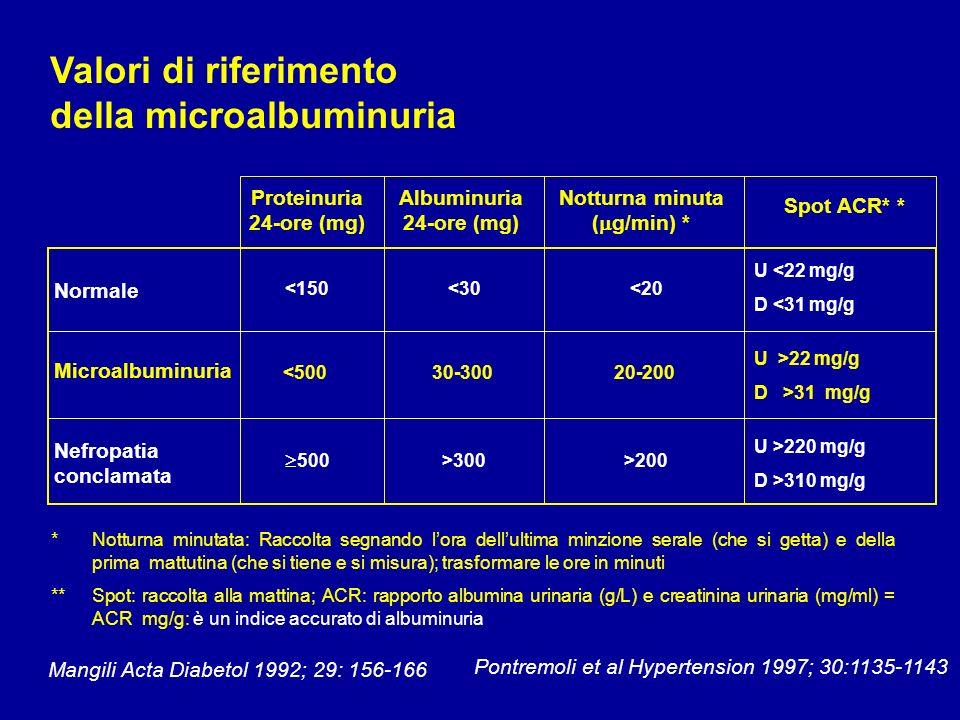 Relazione fra lescrezione di albumina ( g/min) e il rapporto albumina/creatinina in 312 pazienti consecutivi (da Reboldi, Gentile, Angeli, Verdecchia, Minerva Med 2005) 10 000 3,5 mg/mmol