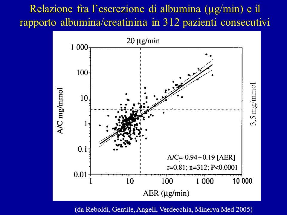 All-cause5,35,26,38,718,4 CVD1,61,72,14,312,6 Non-CVD3,73,54,24,45,8 Valore prognostico della microalbuminuria nella popolazione (EPIC-Norfolk)* * 20911 soggetti con follow-up = 6,3 anni (da Yuyun et Al, Int J Epidemiol 2004) n./1000 Pz.-anno