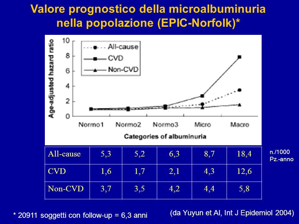 Effetti della misurazione dellalbuminuria sulla classificazione del rischio (da Pontremoli et Al, J Am Soc Nephrol 2002)