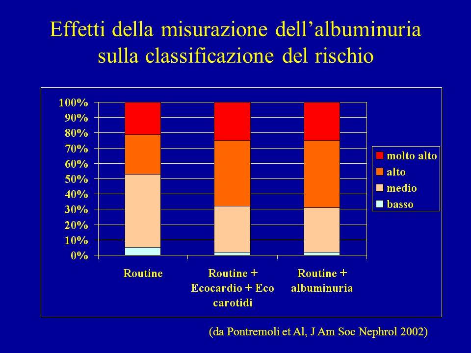 Interazione fra pressione, PCR e microalbuminuria (Studio PREVEND) 8592 soggetti con e senza microalbuminuria selezionati fra la popolazione di Groninghen (da Stuveling et Al, Hypertension 2004)