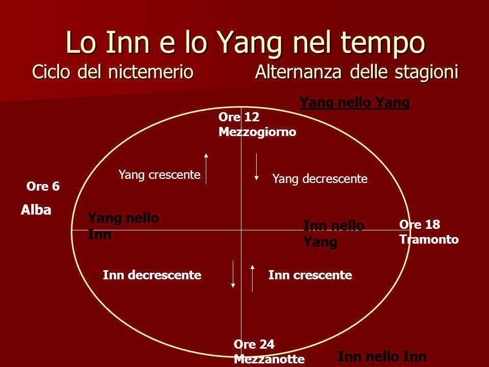 Lo Inn e lo Yang nel tempo Ciclo del nictemerio Alternanza delle stagioni Ore 6 Alba Ore 12 Mezzogiorno Ore 18 Tramonto Ore 24 Mezzanotte Yang nello I