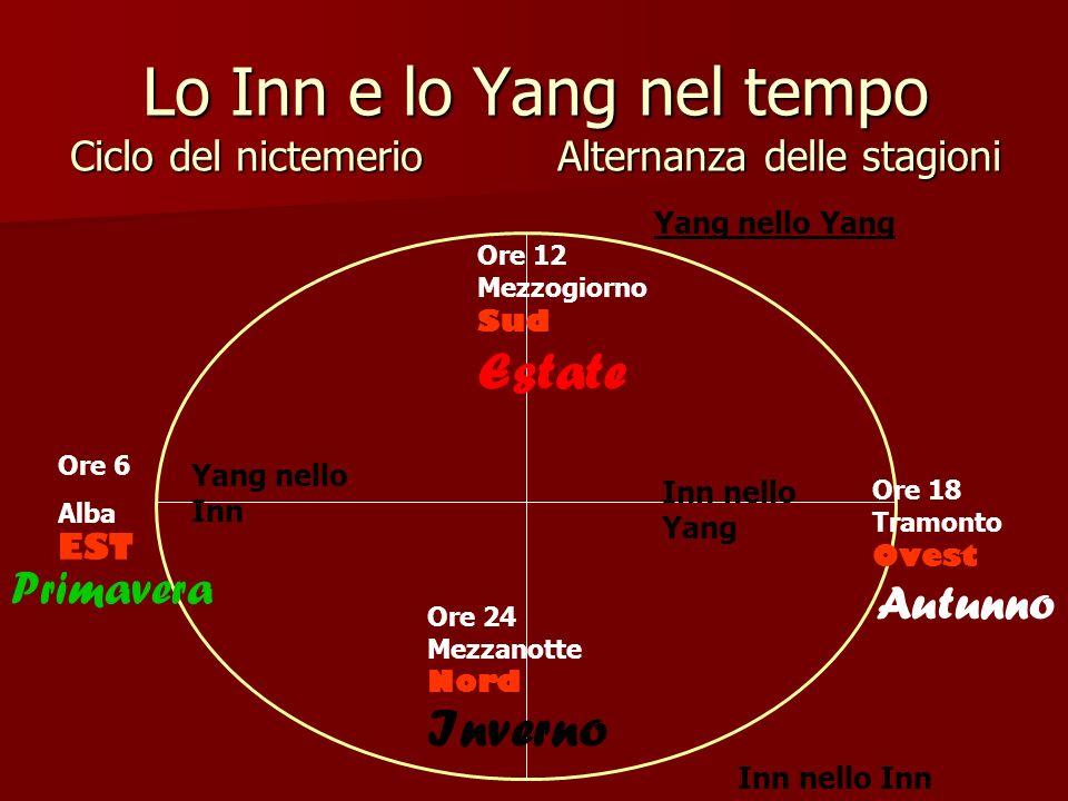 Lo Inn e lo Yang nel tempo Ciclo del nictemerio Alternanza delle stagioni Ore 6 Alba EST Primavera Ore 12 Mezzogiorno Sud Estate Ore 18 Tramonto Ovest