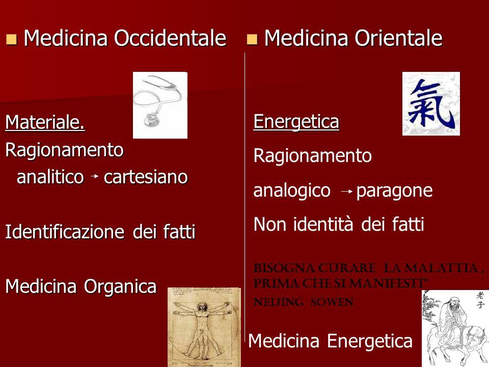 Medicina Occidentale Medicina OccidentaleMateriale.Ragionamento analitico cartesiano analitico cartesiano Identificazione dei fatti Medicina Organica