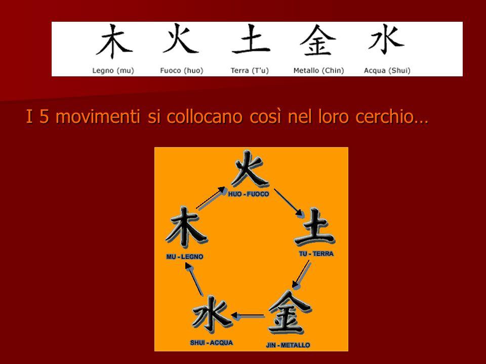 I 5 movimenti si collocano così nel loro cerchio…