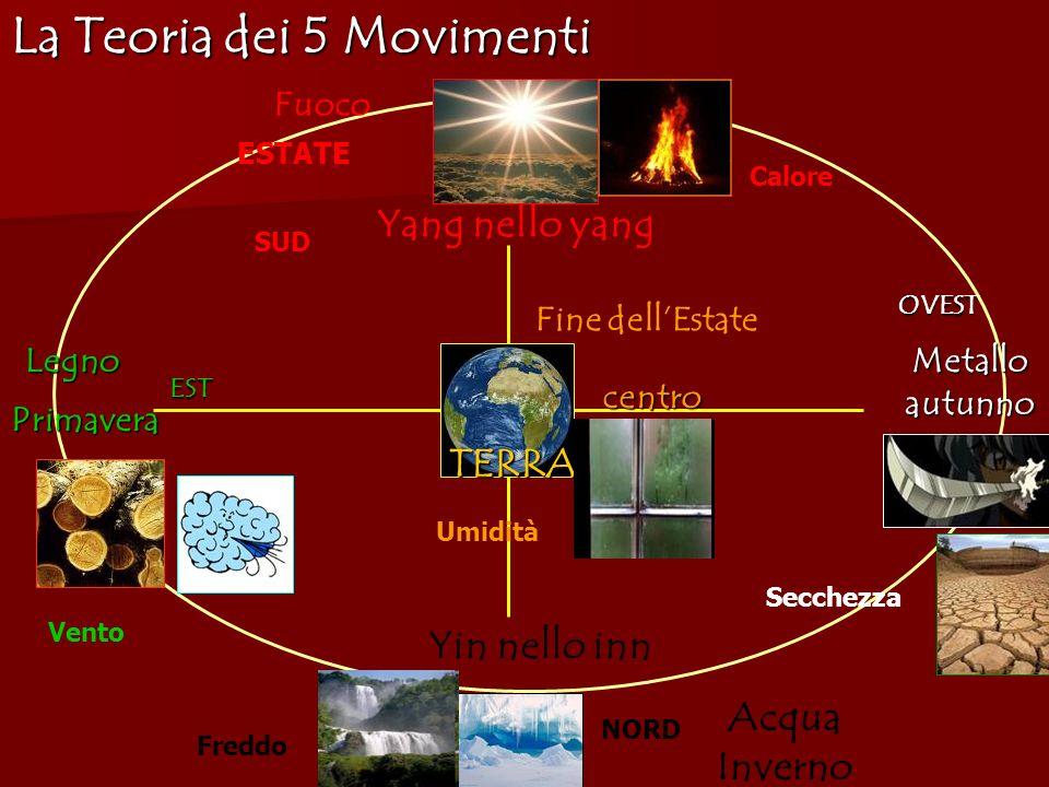 Yang nello yang EST OVEST TERRA Yin nello inn Legno Metallo autunno Acqua Inverno Fuoco centro centro La Teoria dei 5 Movimenti SUD NORD Fine dellEsta