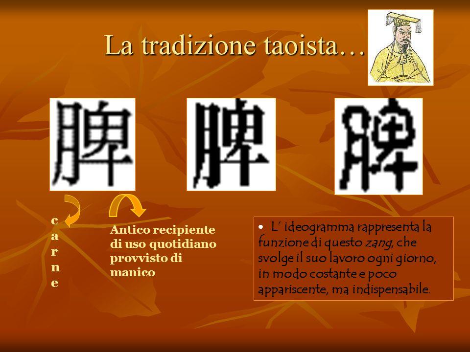 La tradizione taoista… c a r n e Antico recipiente di uso quotidiano provvisto di manico L ideogramma rappresenta la funzione di questo zang, che svol