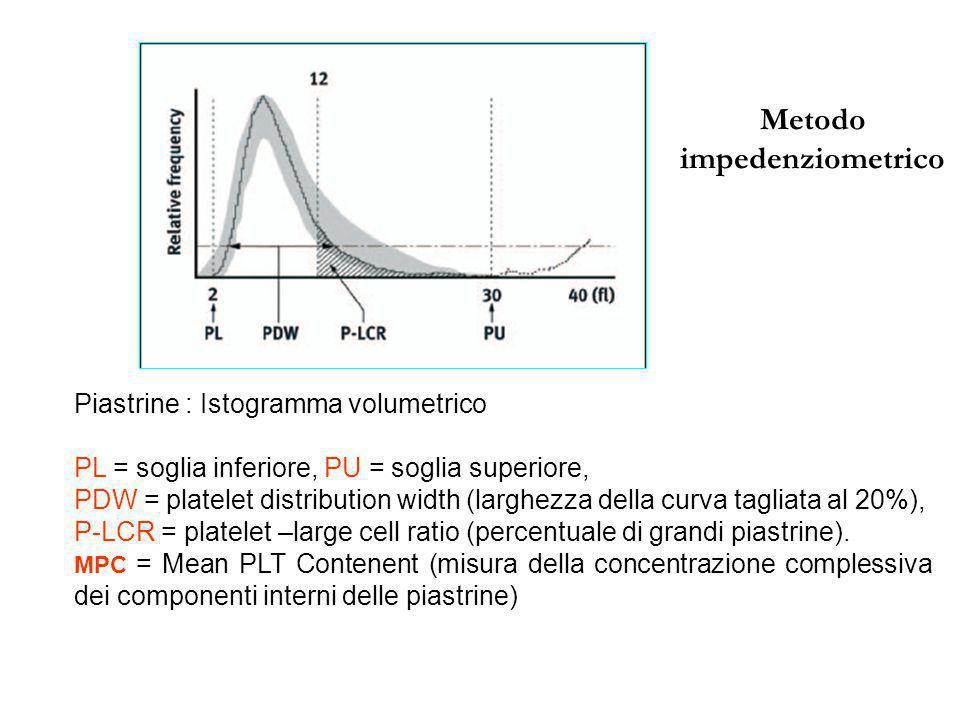 Piastrine : Istogramma volumetrico PL = soglia inferiore, PU = soglia superiore, PDW = platelet distribution width (larghezza della curva tagliata al