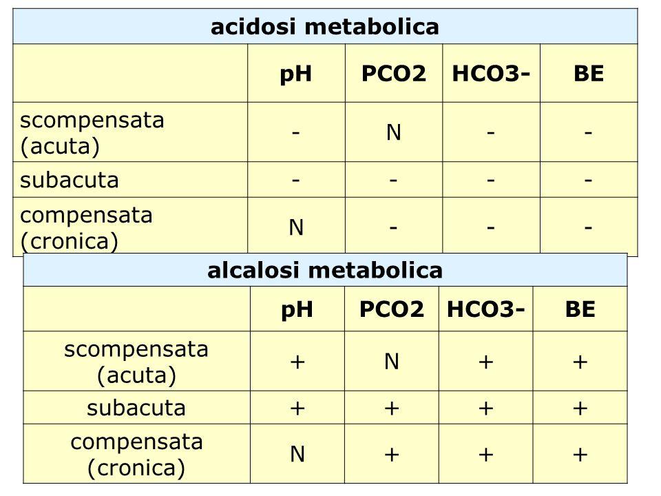 acidosi metabolica pHPCO2HCO3-BE scompensata (acuta) -N-- subacuta---- compensata (cronica) N--- alcalosi metabolica pHPCO2HCO3-BE scompensata (acuta)