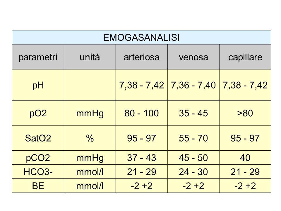 EMOGASANALISI parametriunitàarteriosavenosacapillare pH7,38 - 7,427,36 - 7,407,38 - 7,42 pO2mmHg80 - 10035 - 45>80 SatO2%95 - 9755 - 7095 - 97 pCO2mmH