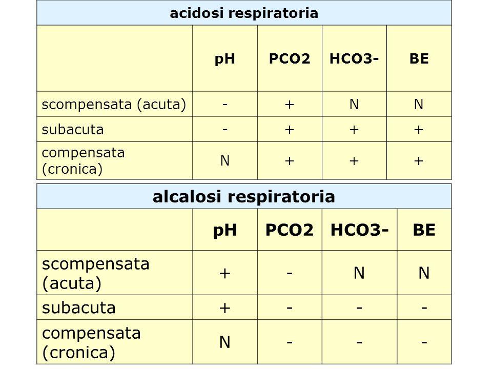 acidosi respiratoria pHPCO2HCO3-BE scompensata (acuta)-+NN subacuta-+++ compensata (cronica) N+++ alcalosi respiratoria pHPCO2HCO3-BE scompensata (acu