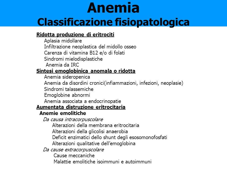 Anemia Classificazione fisiopatologica Ridotta produzione di eritrociti Aplasia midollare Infiltrazione neoplastica del midollo osseo Carenza di vitam