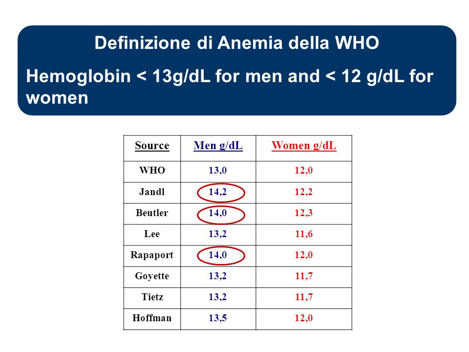 Definizione di Anemia della WHO Hemoglobin < 13g/dL for men and < 12 g/dL for women SourceMen g/dLWomen g/dL WHO13,012,0 Jandl14,212,2 Beutler14,012,3